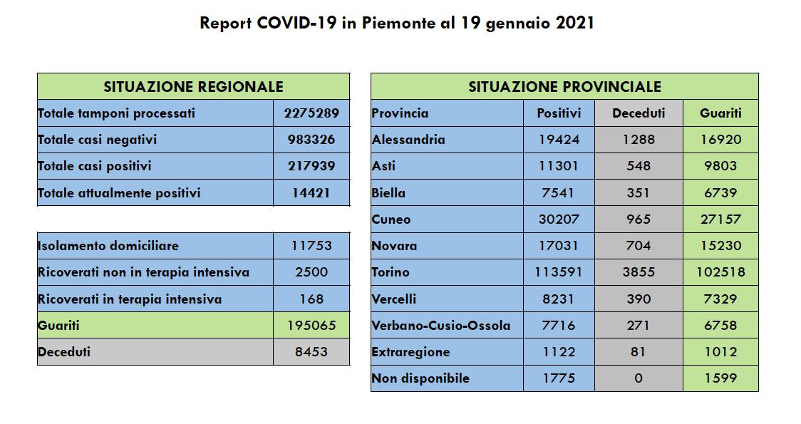 Covid in Piemonte 19 gennaio 2021