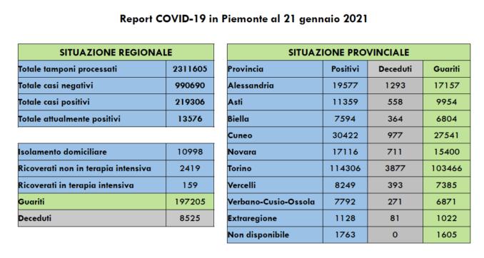Covid: oggi in Piemonte 761 nuovi casi e 6.100 vaccinati 1