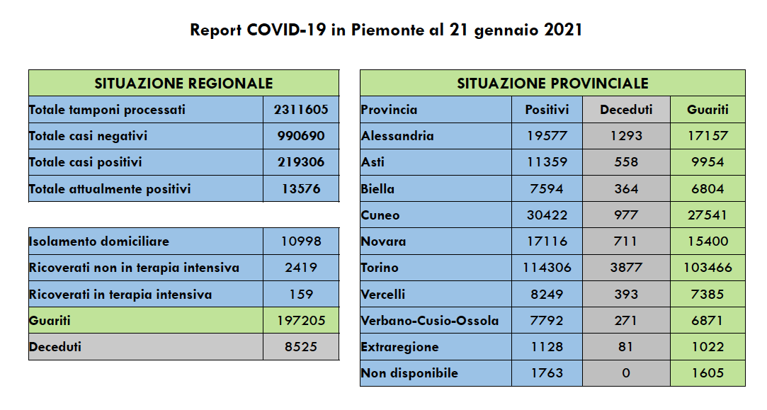 Covid in Piemonte 21 gennaio 2021