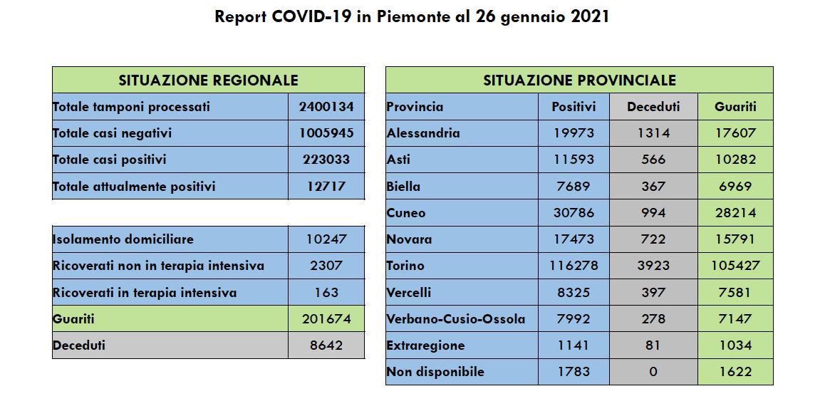 Covid in Piemonte 26 gennaio 2021