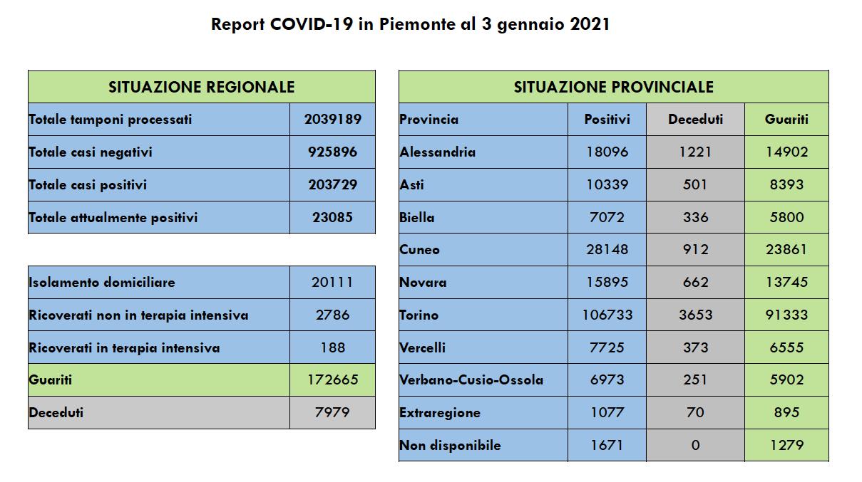 Covid in Piemonte 3 gennaio 2021