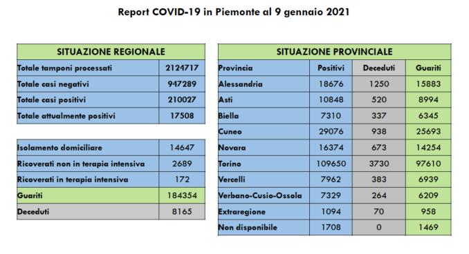 Coronavirus in Piemonte: 1.575 nuovi positivi (8,4% dei 18.677 tamponi)