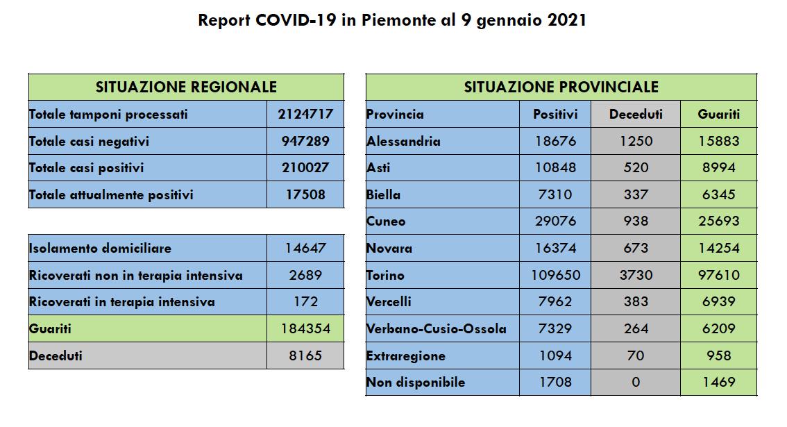 Covid in Piemonte 9 gennaio 2021