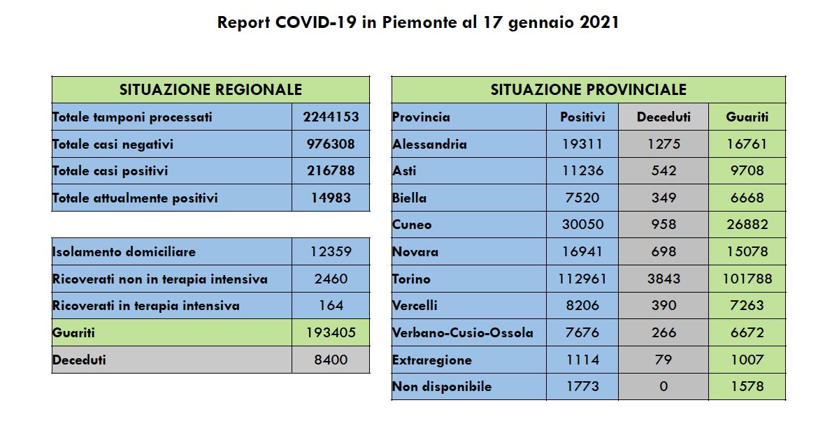 Covid in Piemonte domenica 17 gennaio 2021