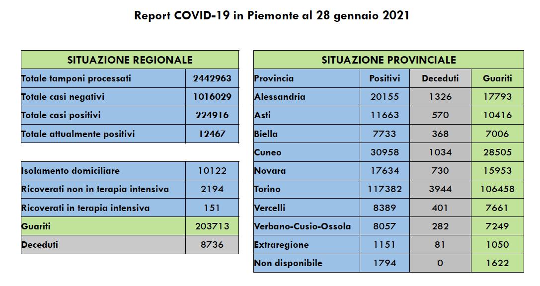 Covid in Piemonte giovedì 28 gennaio 2021