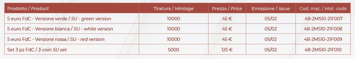 Moneta Ferrero prezzo