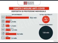 Cirio: «Abbiamo idee chiare per far ripartire il Piemonte» 2