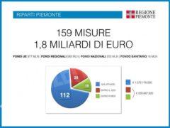 Cirio: «Abbiamo idee chiare per far ripartire il Piemonte» 9