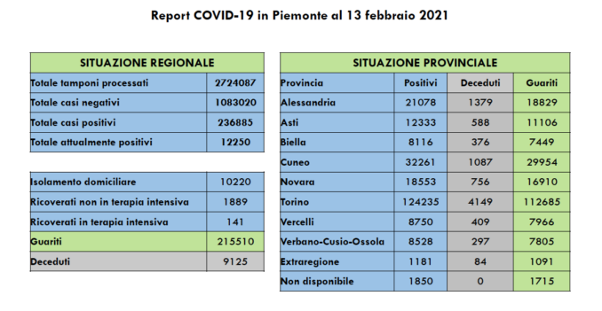 Coronavirus in Piemonte: in calo il tasso di positività (3,1%) e i ricoveri (-38)