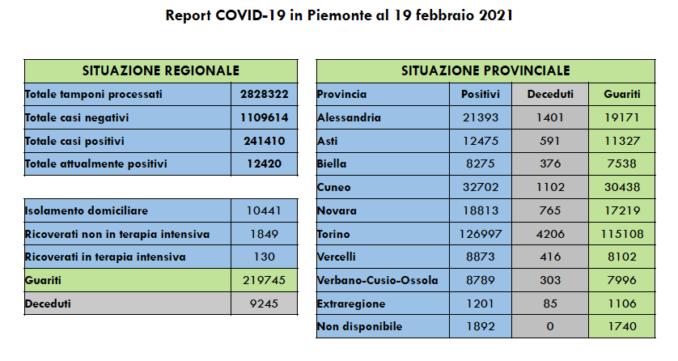 Coronavirus Piemonte: boom di positivi (1.307), ma su 27.569 tamponi