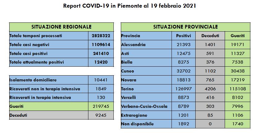 Covid Piemonte 19 febbraio 2021