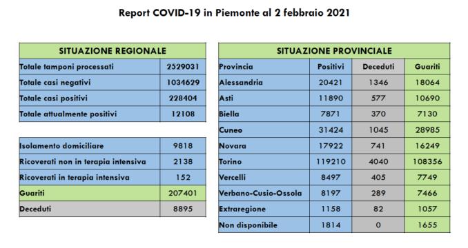 Coronavirus in Piemonte: il bollettino di martedì 2 febbraio 1