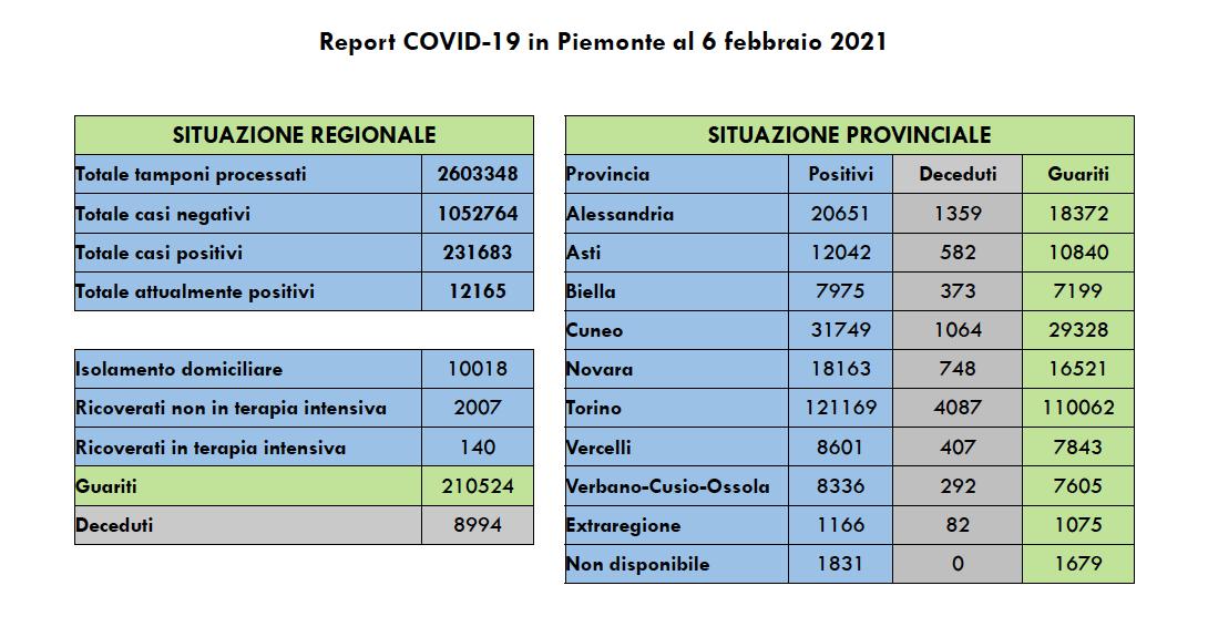 Covid Piemonte 6 febbraio 2021