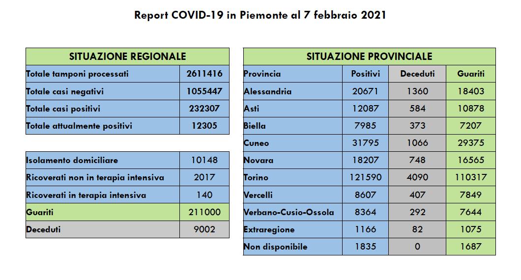 Covid Piemonte 7 febbraio 2021