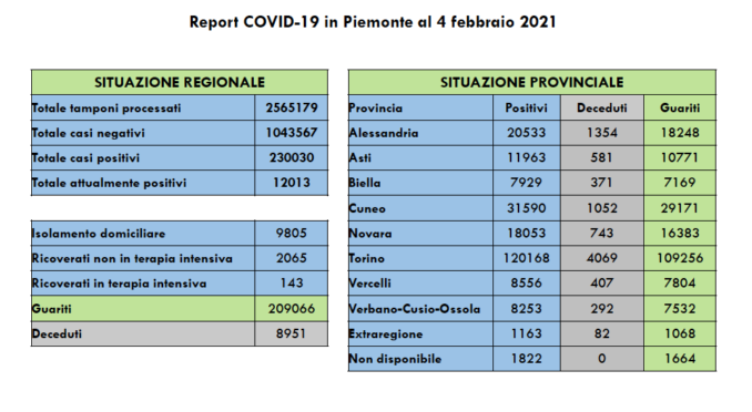 Covid-19 in Piemonte: 807 positivi, 31 morti e -31 ricoverati