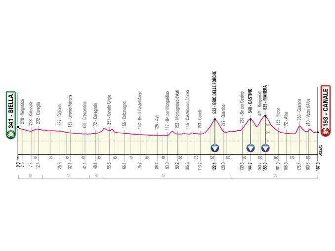 Giro d'Italia: arrivo di tappa a Canale con passaggi ad Asti, Alba e in Langa 1