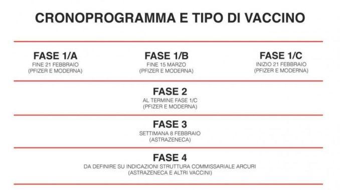 In Piemonte la campagna vaccinale si svolgerà in quattro fasi 2
