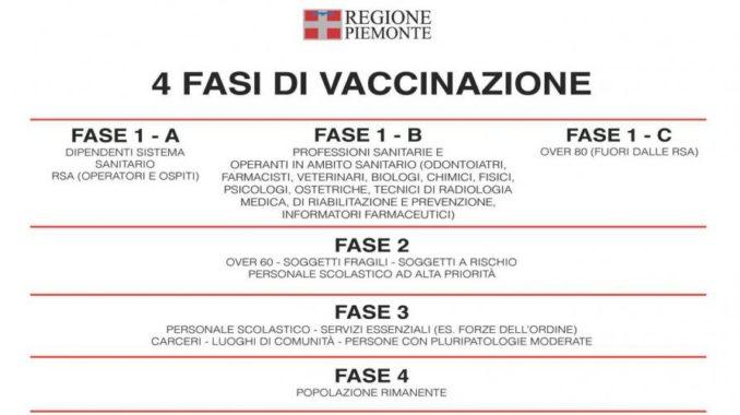 In Piemonte la campagna vaccinale si svolgerà in quattro fasi 1