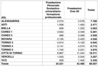 Risultano 3.900 vaccinati contro il Covid oggi in Piemonte: il totale è 288.309, pari all'85,1% delle dosi disponibili