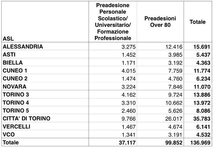 suddivisione a livello provinciale delle preadesioni alla campagna vaccinale degli over 80 e del personale scolastico