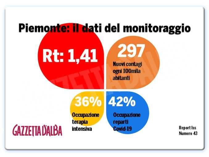 L'indice di diffusione del contagio in Piemonte è salito a 1,41. Zona rossa inevitabile