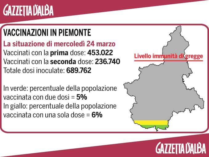 Il conteggio dei vaccini anti Covid in Piemonte 1