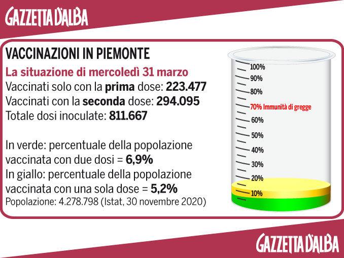 Sanitari vaccinati con 325mila dosi in Piemonte