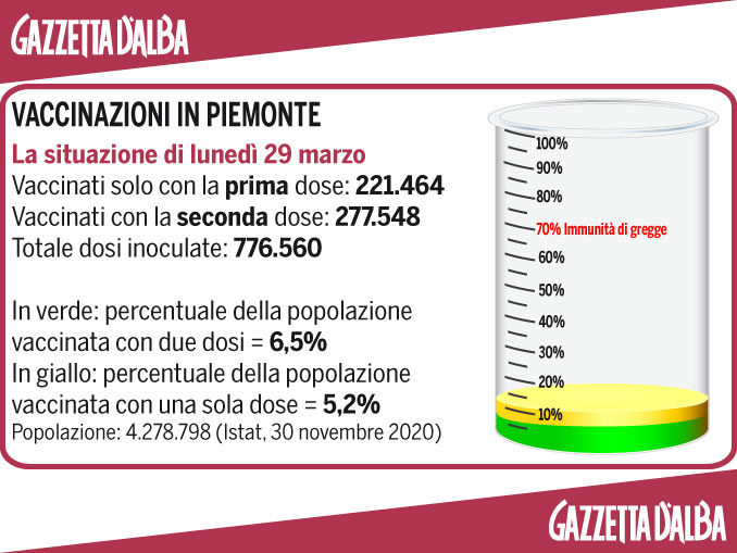 Covid, il punto sui vaccini in Piemonte: iniziata la campagna per i settantenni