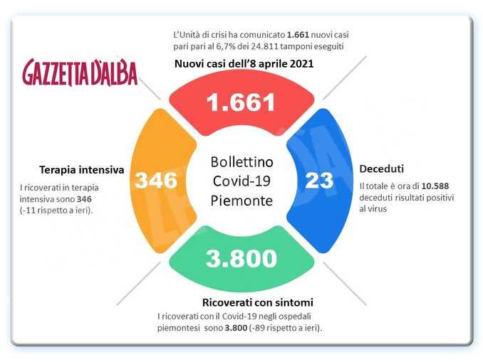 Covid 08-04-2021
