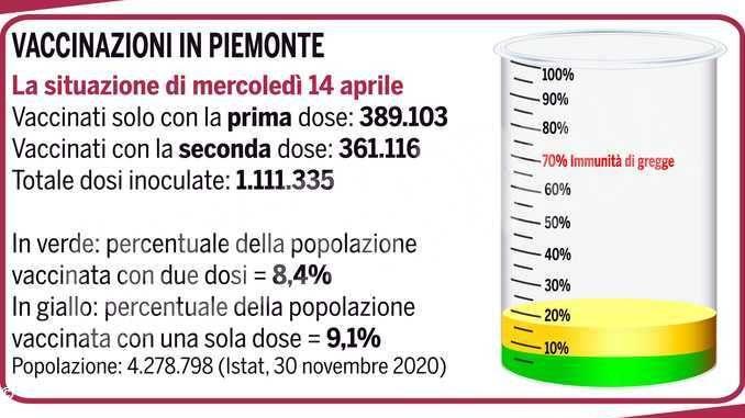 Il punto delle vaccinazioni in Piemonte: 361mila persone hanno concluso il ciclo