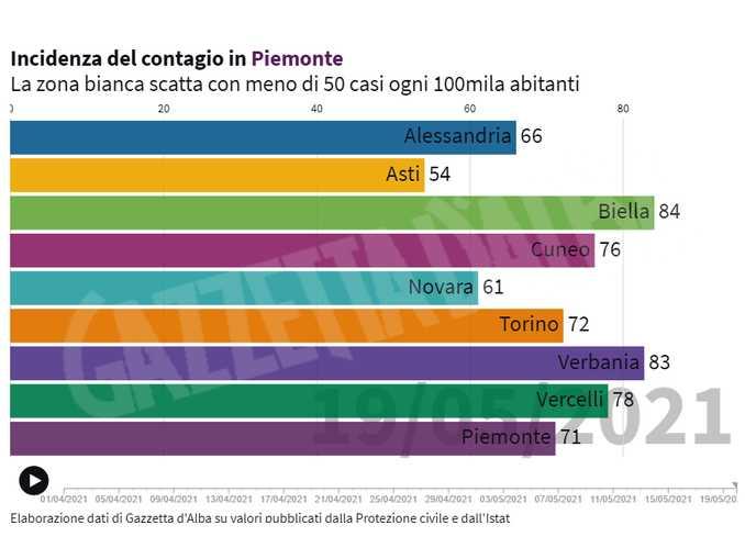 Incidenza Covid-19 in Piemonte (1)