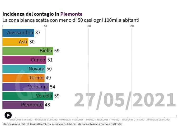 Incidenza Covid-19 in Piemonte 27maggio