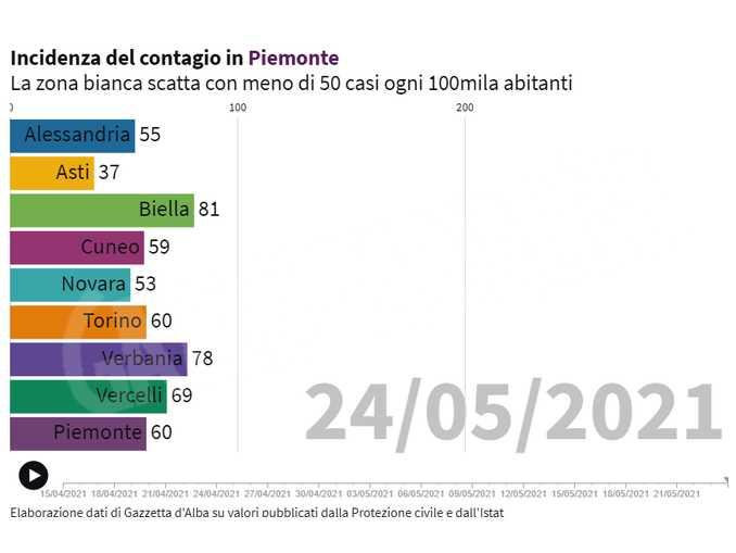 Incidenza Covid-19 in Piemonte