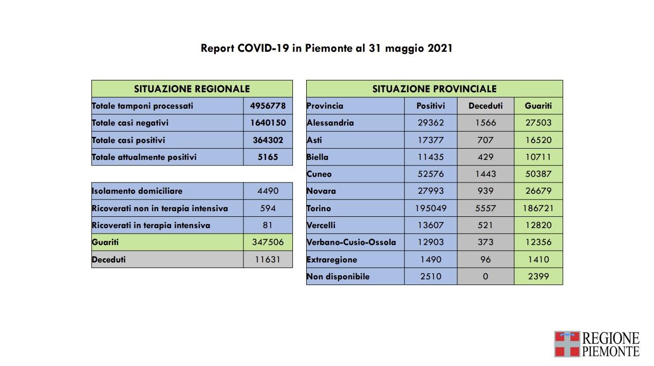 Report Covid-19 in Piemonte al 31 maggio 2021
