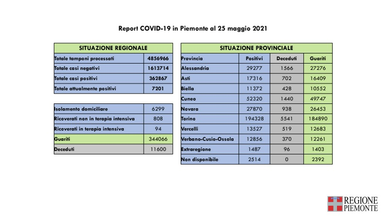 Report Covid in Piemonte al 25 maggio 2021