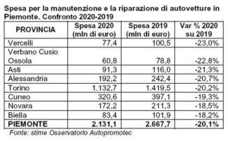 Cala la spesa per manutenzione e riparazione auto in Italia e in Piemonte