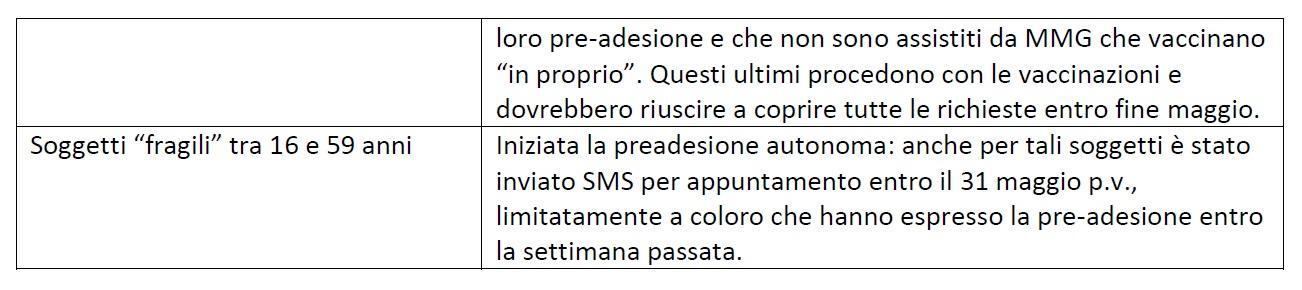 Punto della situazione vaccinazioni, Asl Cuneo 2 2