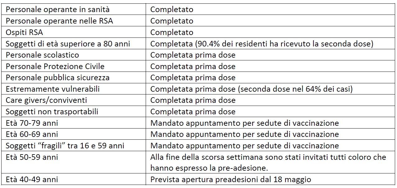 categorie vaccinate Asl Cn2
