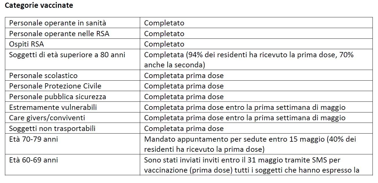categorie vaccinate