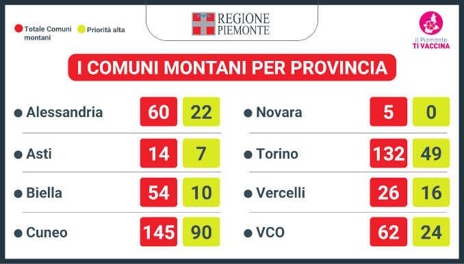 Entro giugno la montagna piemontese sarà interamente vaccinata 4