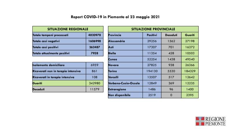 report Covid in Piemonte al 23 maggio 2021