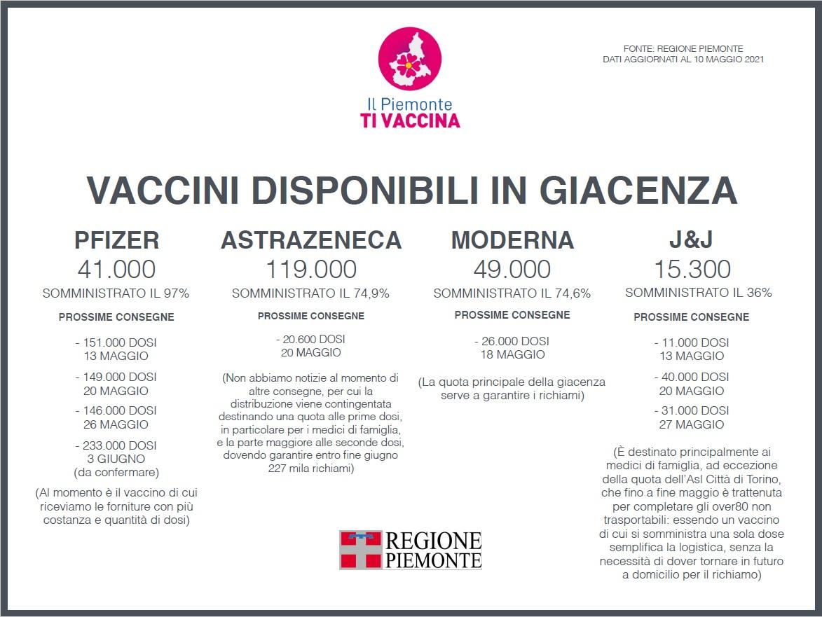 Da oggi sul portalewww.ilpiemontetivaccina.itdisponibile il memorandum vaccinale 1