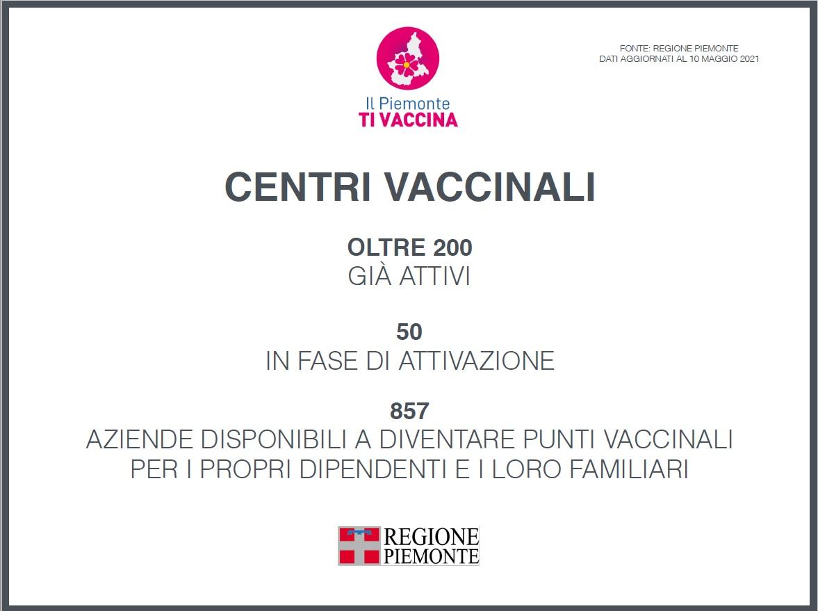 Da oggi sul portalewww.ilpiemontetivaccina.itdisponibile il memorandum vaccinale 2