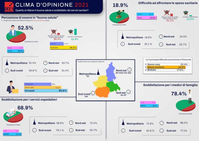 Quanto i Piemontesi si ritengono in buona salute e soddisfatti dei servizi sanitari?