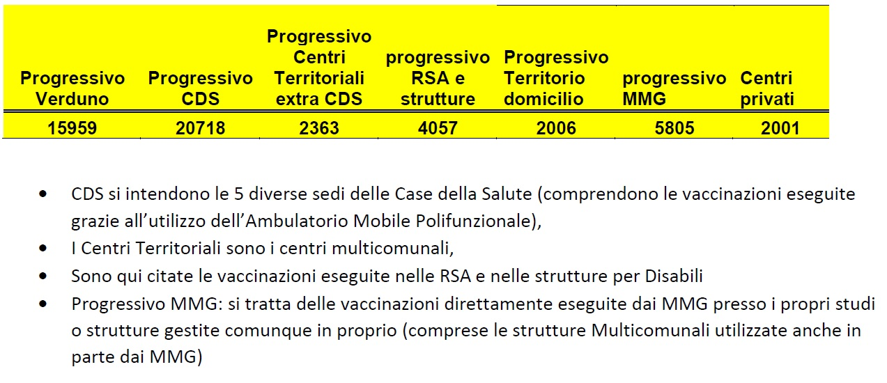 tabella ripartizione delle vaccinazione per tipologia di sede o modalità di esecuzione