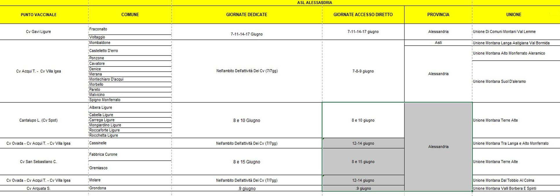 """Come da programma entro la settimana del 14 giugno le montagne del Piemonte saranno """"Covid free"""": definito con le Asl il calendario delle vaccinazioni"""