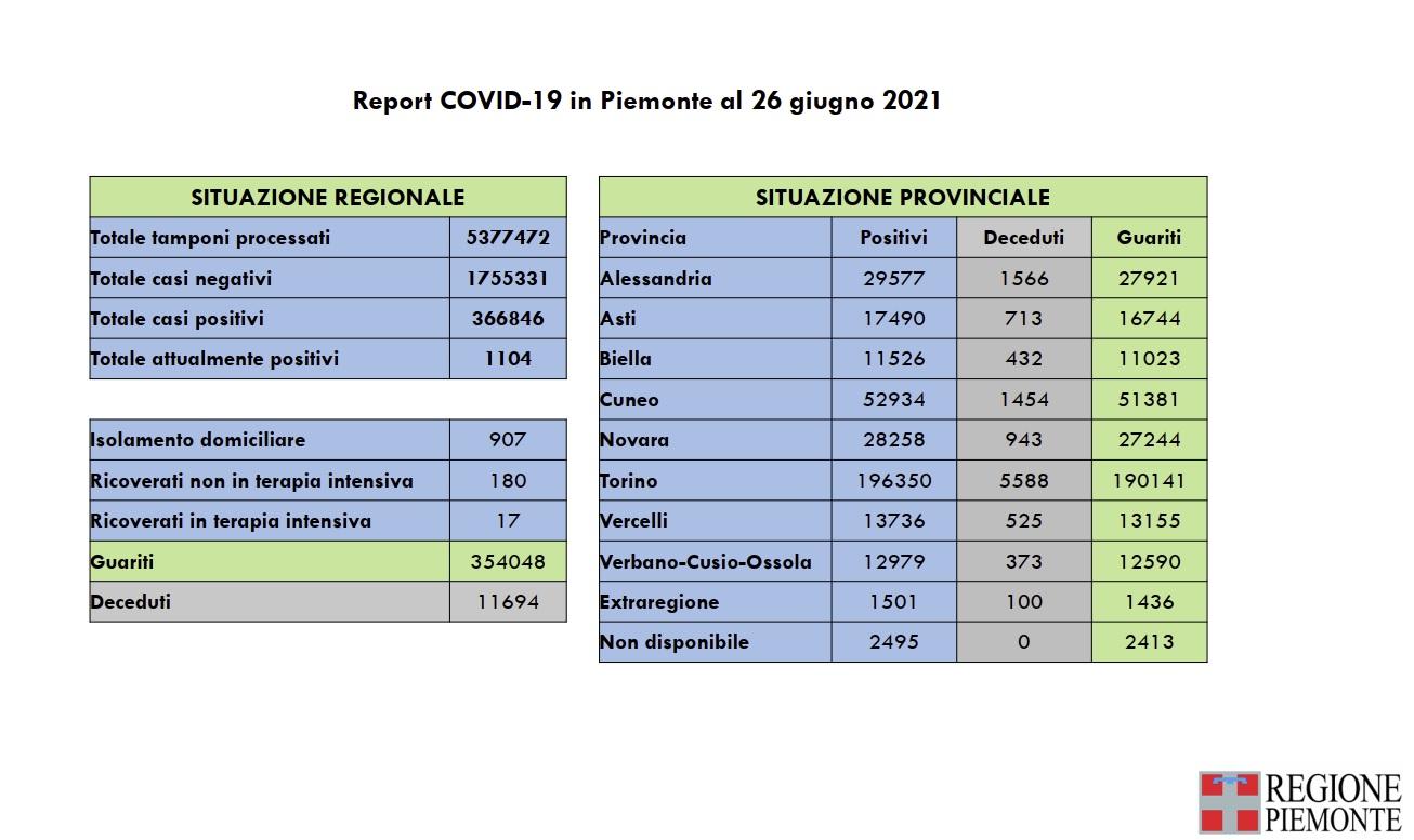 Covid Piemonte: 37 nuovi casi di persone risultate positive al Covid-19, pari allo 0,2% di 23.753 tamponi eseguiti, nessun decesso