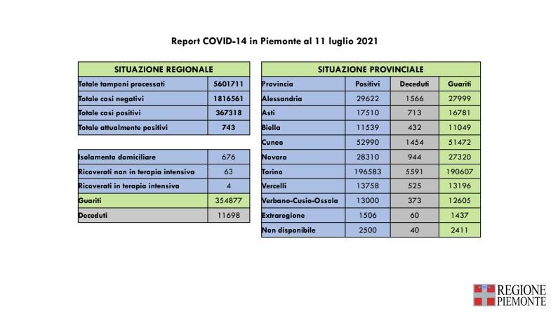 Report Covid-19 dell' 11 luglio 2021 in Piemonte
