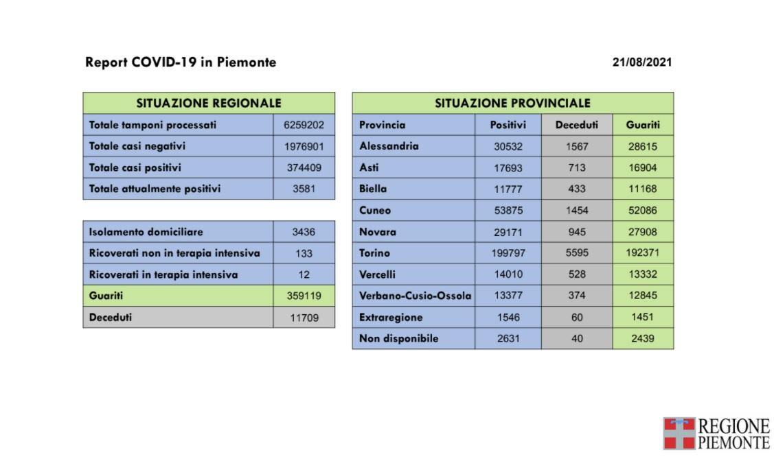 REPORT COVID PIEMONTE DEL 21 AGOSTO 2021