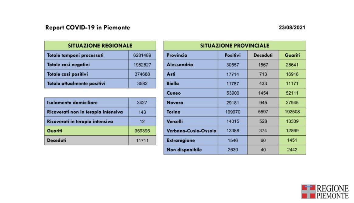 102 nuovi casi in Piemonte di positività al Covid-19, un decesso per il virus e 162 guarigioni in più rispetto a ieri